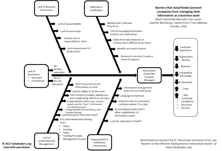 Root cause analysis data leaders fishbone diagram ccuart